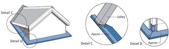 Dormer Junctions Nz Metal Roofing Manufacturers