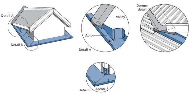 Cop V3 0 Penetrations Dormer Junctions Nz Metal Roofing