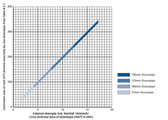 Cop V3 0 Roof Drainage Rainfall Intensity Nz Metal