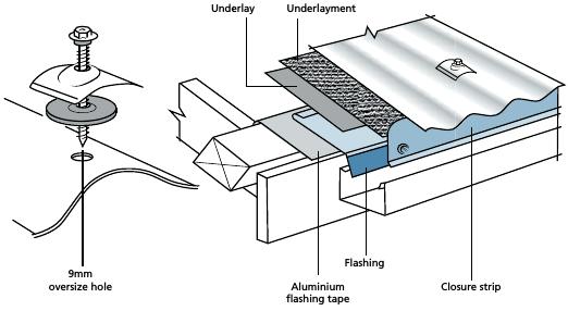 Fixing Aluminium Sheeting