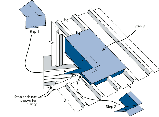 Internal Corner as Penetration