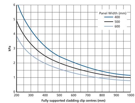 Load-Clip Spacing Graph