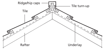 Ridge and Hip Long Trim Installation