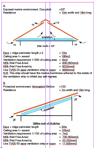 Ventilation Of Attic Spaces Nz Metal Roofing Manufacturers